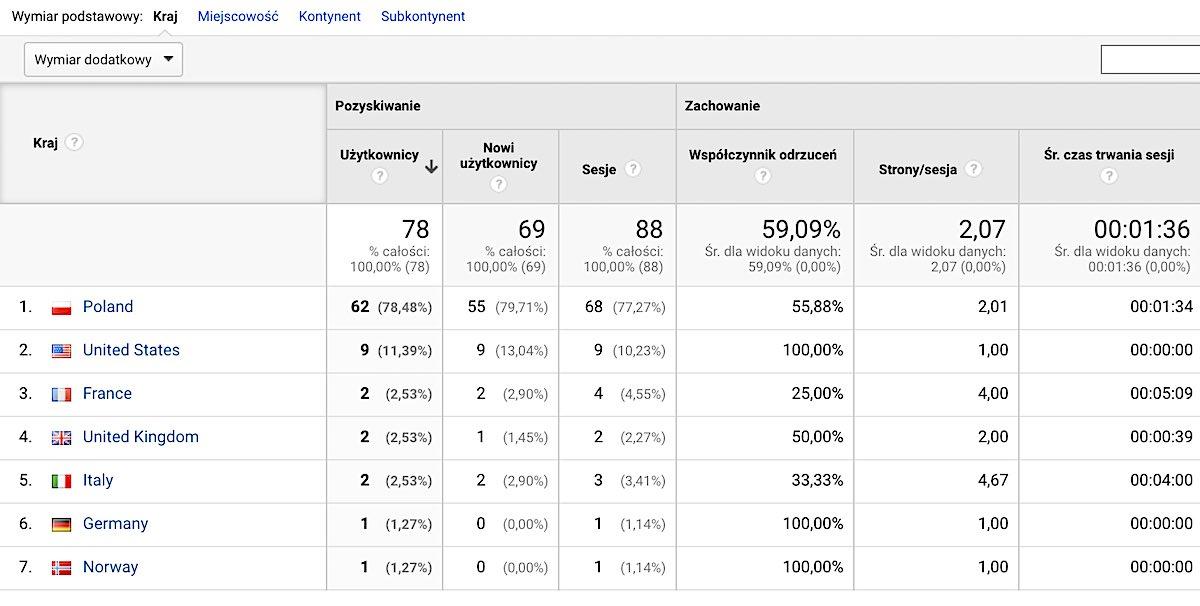 Google Analytics Eksport